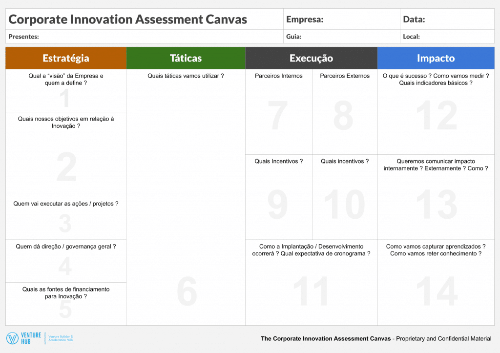 Corporate Innovation Assessment Canvas